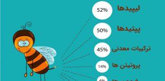 ترکیبات شیمیایی زهر زنبور عسل